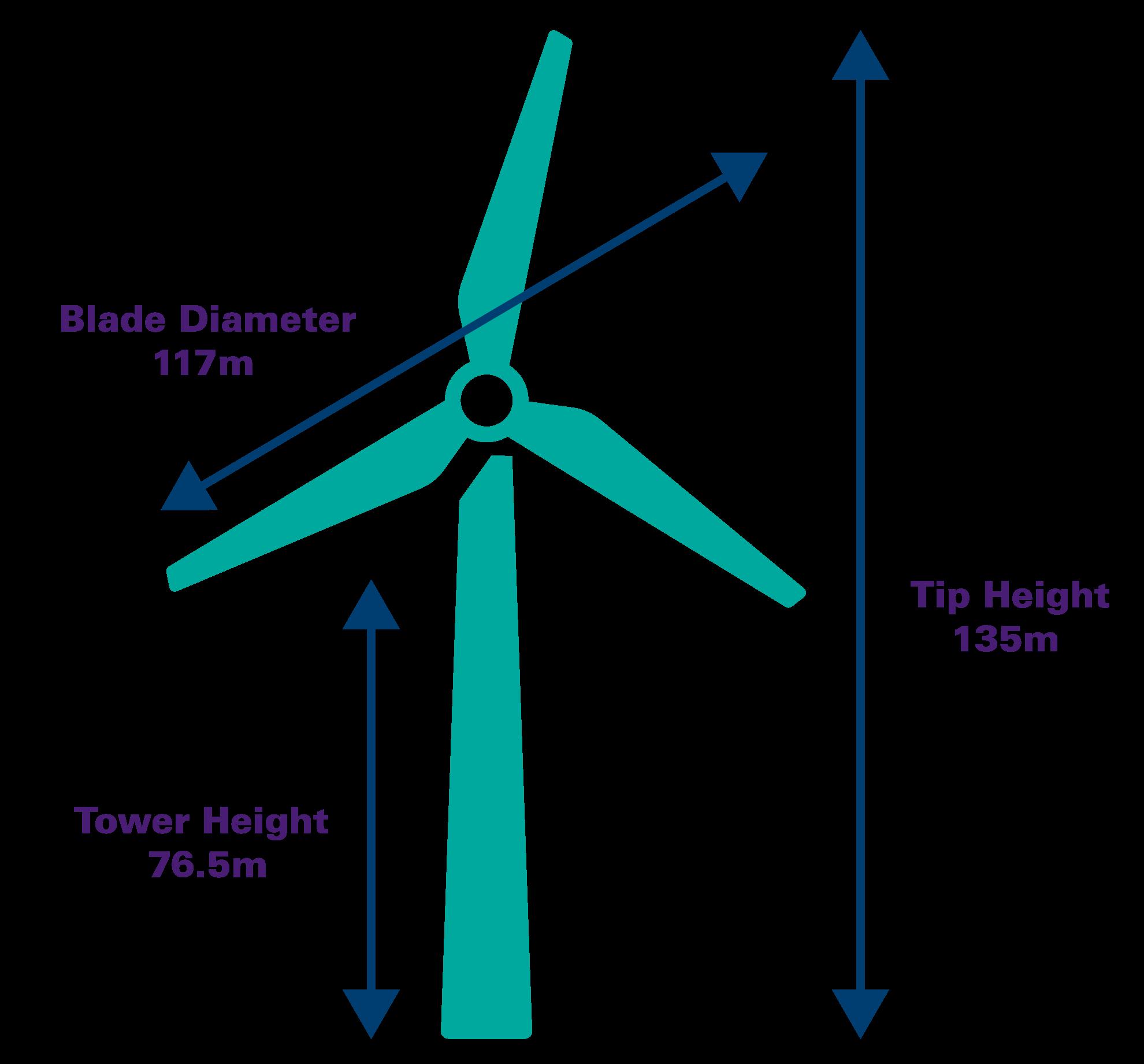 Wind Turbine Stats UPDATE-01